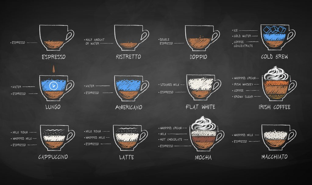 A chart showing all the different types of coffee